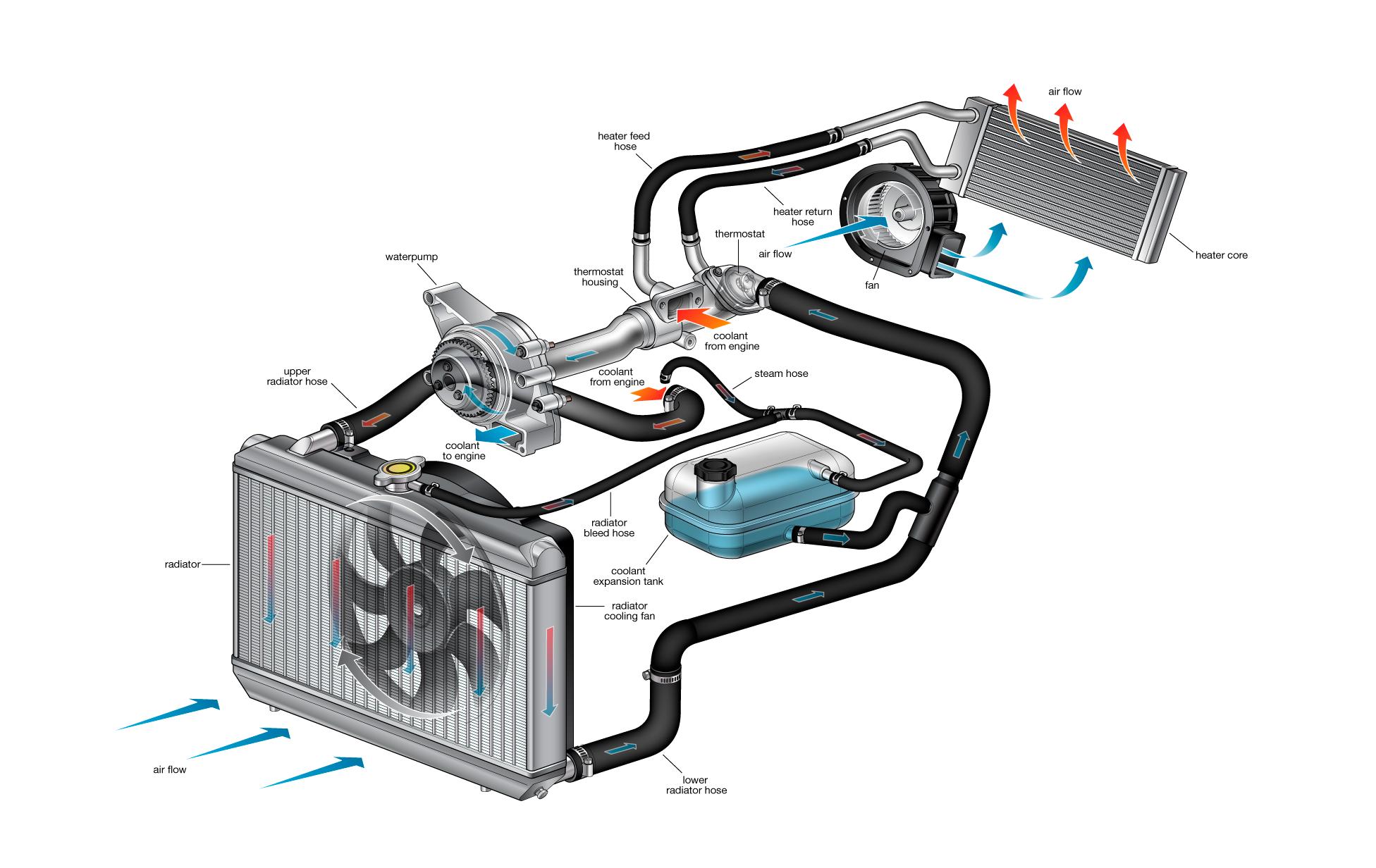 detailed description of cooling system